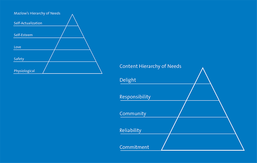 Content Hierarchy of Needs